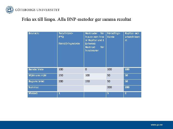 Från ax till limpa. Alla BNP-metoder ger samma resultat Bransch: Totalintäkt= P*Q Försäljningsvärde Kostnader