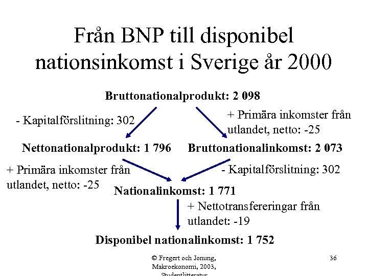 Från BNP till disponibel nationsinkomst i Sverige år 2000 Bruttonationalprodukt: 2 098 - Kapitalförslitning: