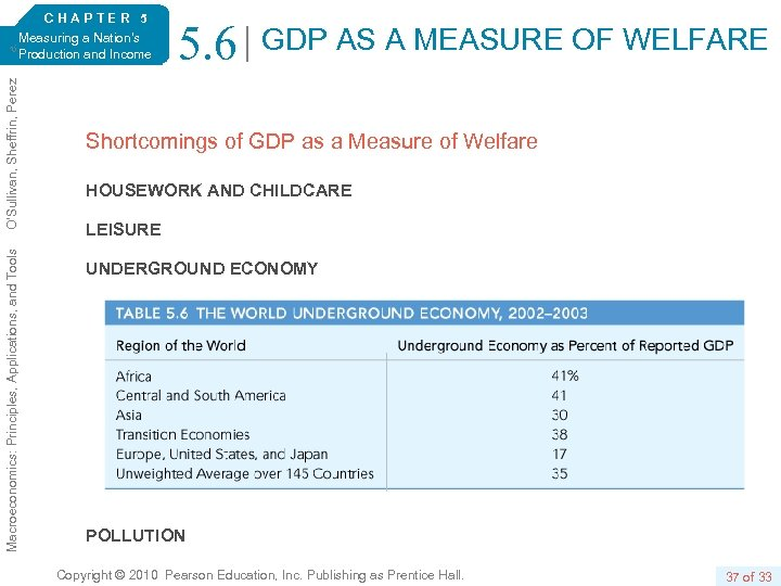 Macroeconomics: Principles, Applications, and Tools O'Sullivan, Sheffrin, Perez 6/e. CHAPTER 5 Measuring a Nation's