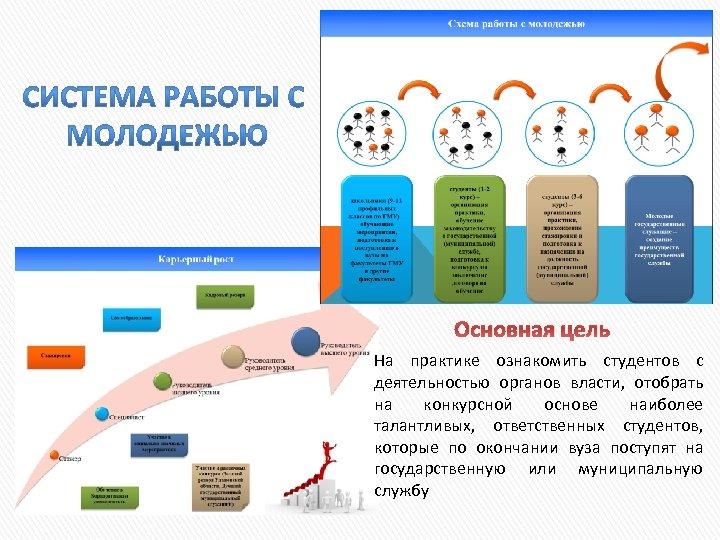 Основная цель На практике ознакомить студентов с деятельностью органов власти, отобрать на конкурсной основе