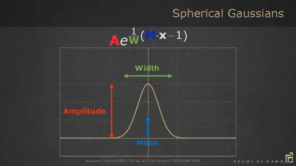 Spherical Gaussians Width Amplitude Mean