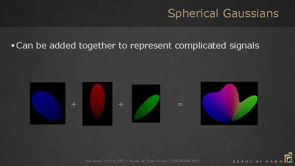 Spherical Gaussians § Can be added together to represent complicated signals + + =