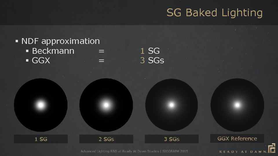 SG Baked Lighting § NDF approximation § Beckmann = § GGX = 1 SG
