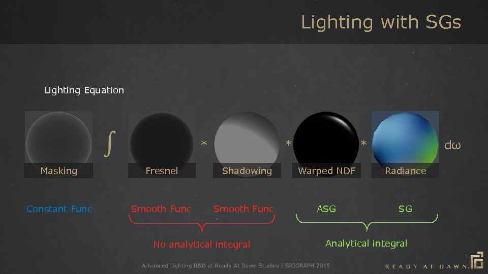 Lighting with SGs Lighting Equation * Masking Fresnel Constant Func Smooth Func * Shadowing