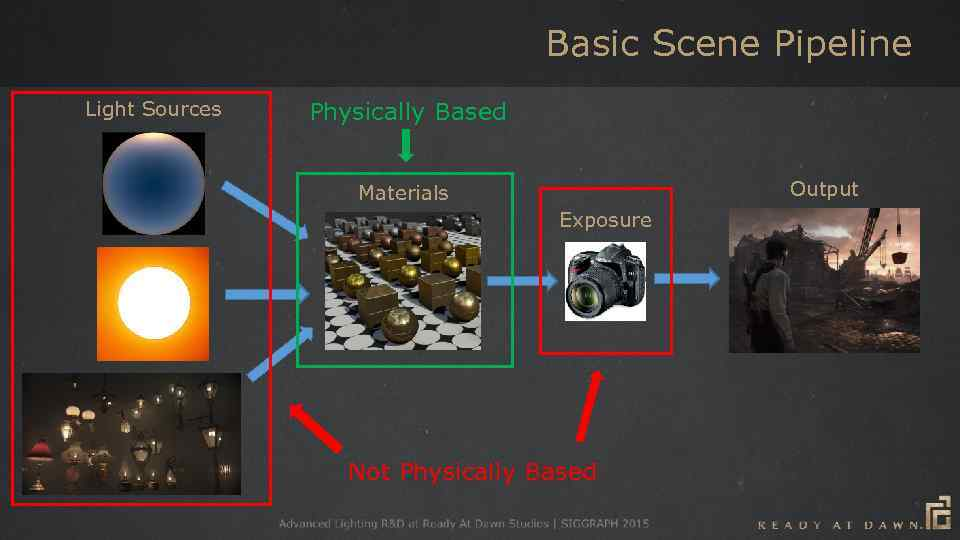 Basic Scene Pipeline Light Sources Physically Based Output Materials Exposure Not Physically Based