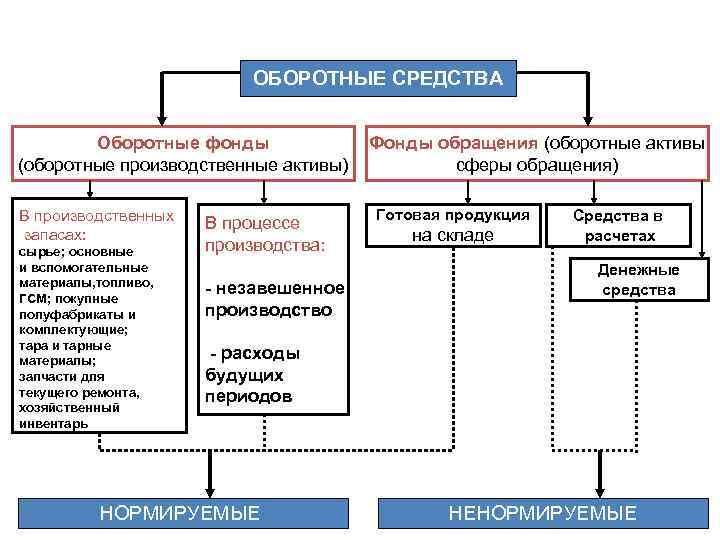 ОБОРОТНЫЕ СРЕДСТВА Оборотные фонды (оборотные производственные активы) В производственных запасах: сырье; основные и вспомогательные