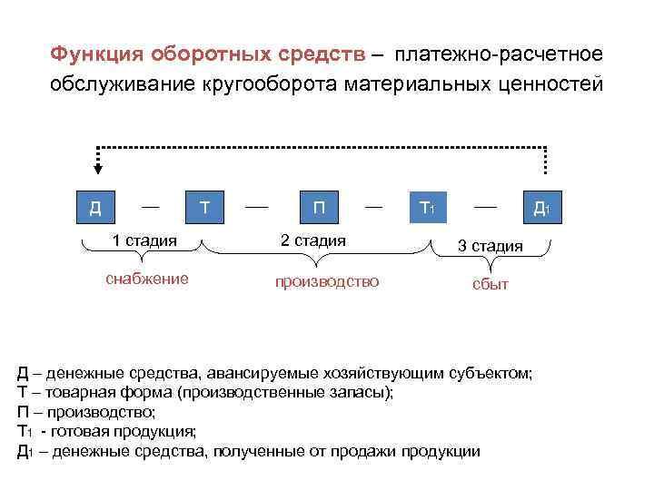 Функция оборотных средств – платежно-расчетное обслуживание кругооборота материальных ценностей Д Т 1 стадия снабжение