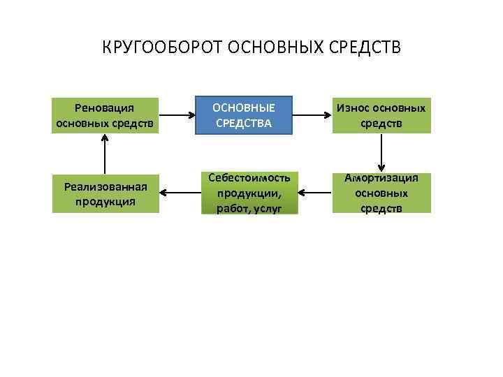 КРУГООБОРОТ ОСНОВНЫХ СРЕДСТВ Реновация основных средств Реализованная продукция ОСНОВНЫЕ СРЕДСТВА Себестоимость продукции, работ, услуг