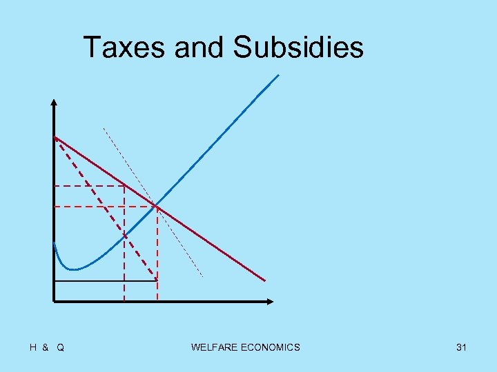 Taxes and Subsidies H & Q WELFARE ECONOMICS 31