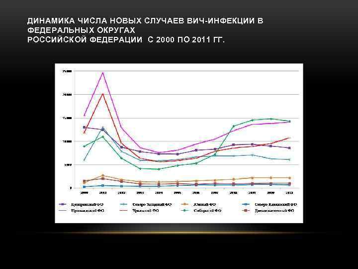 ДИНАМИКА ЧИСЛА НОВЫХ СЛУЧАЕВ ВИЧ-ИНФЕКЦИИ В ФЕДЕРАЛЬНЫХ ОКРУГАХ РОССИЙСКОЙ ФЕДЕРАЦИИ С 2000 ПО 2011