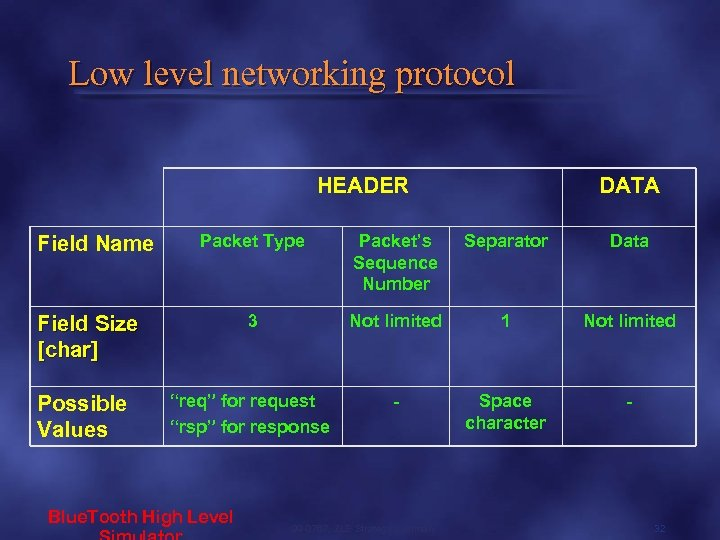 Low level networking protocol HEADER Field Name Packet Type Packet's Sequence Number Separator Data