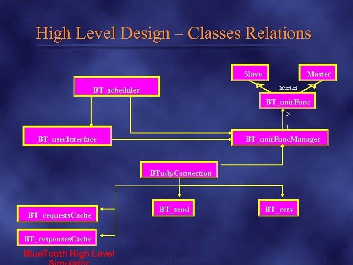 High Level Design – Classes Relations Slave Master Inherited BT_scheduler BT_unit. Func N 1