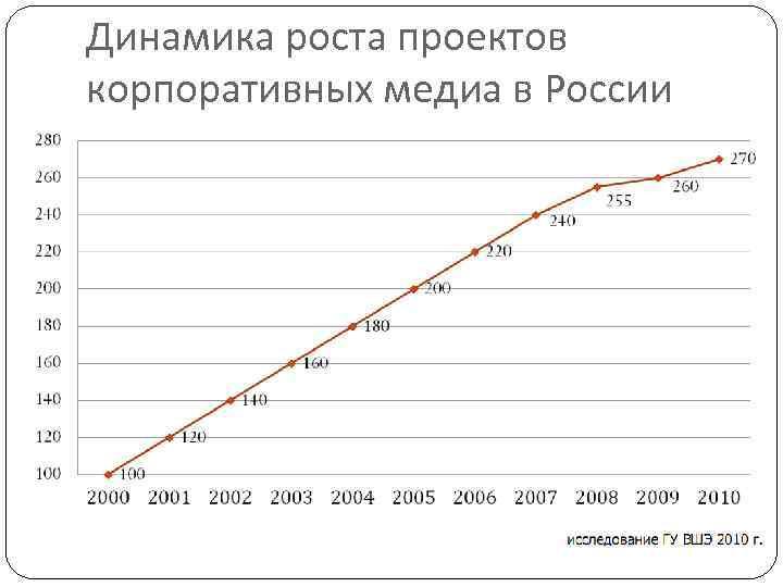 Динамика роста проектов корпоративных медиа в России