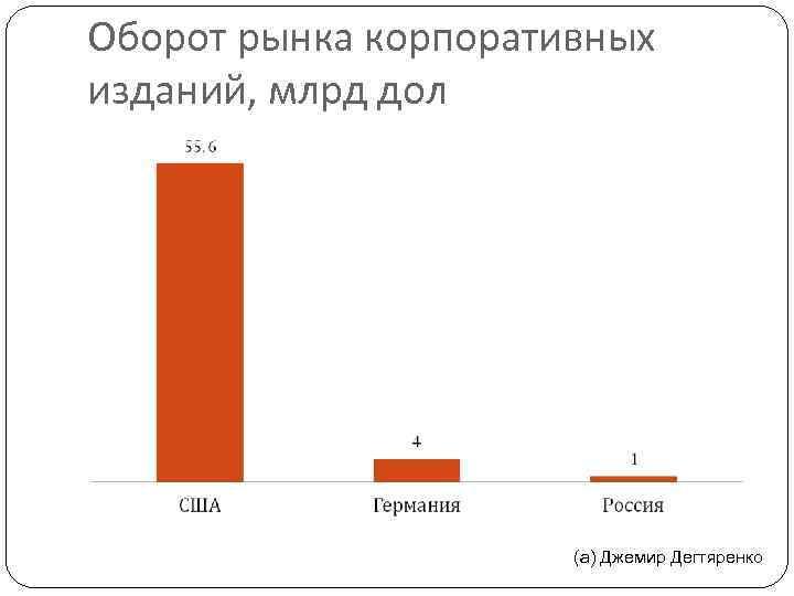 Оборот рынка корпоративных изданий, млрд дол (а) Джемир Дегтяренко