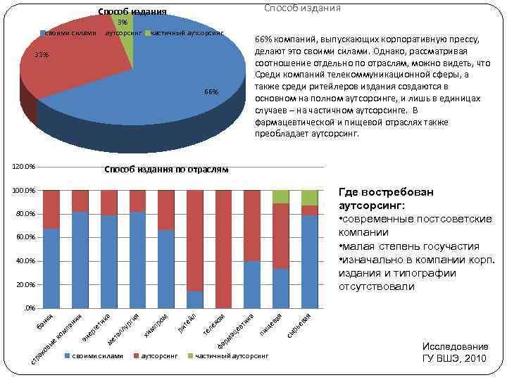 Способ издания своими силами 3% аутсорсинг частичный аутсорсинг 66% компаний, выпускающих корпоративную прессу, делают