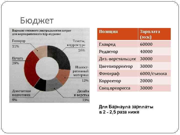 Бюджет Позиция Зарплата (мск) Главред 60000 Редактор 40000 Диз. -верстальщик 30000 Цветокорректор 30000 Фотограф