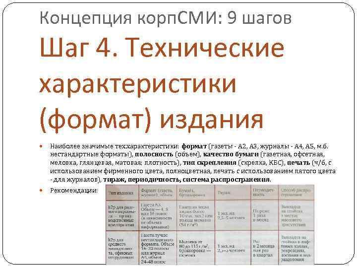Концепция корп. СМИ: 9 шагов Шаг 4. Технические характеристики (формат) издания Наиболее значимые тех.