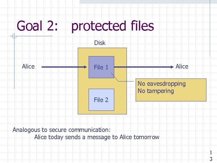 Goal 2: protected files Disk Alice File 1 No eavesdropping No tampering File 2
