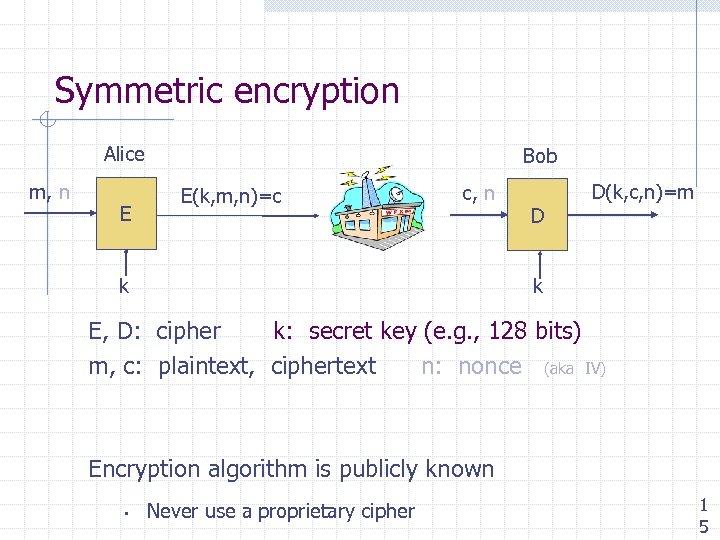 Symmetric encryption Alice m, n E Bob E(k, m, n)=c c, n D D(k,