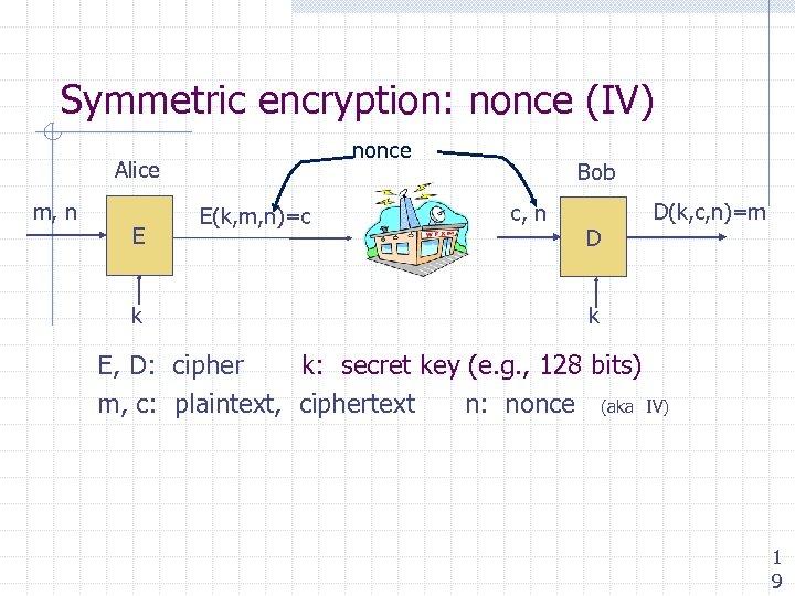 Symmetric encryption: nonce (IV) nonce Alice m, n E k E(k, m, n)=c Bob