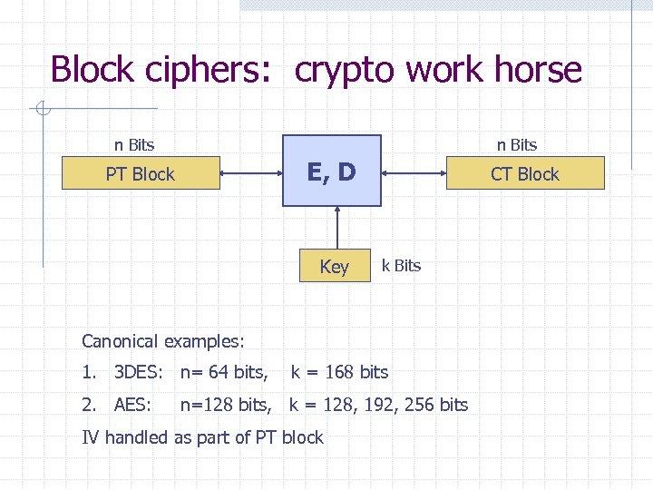 Block ciphers: crypto work horse n Bits E, D PT Block Key CT Block