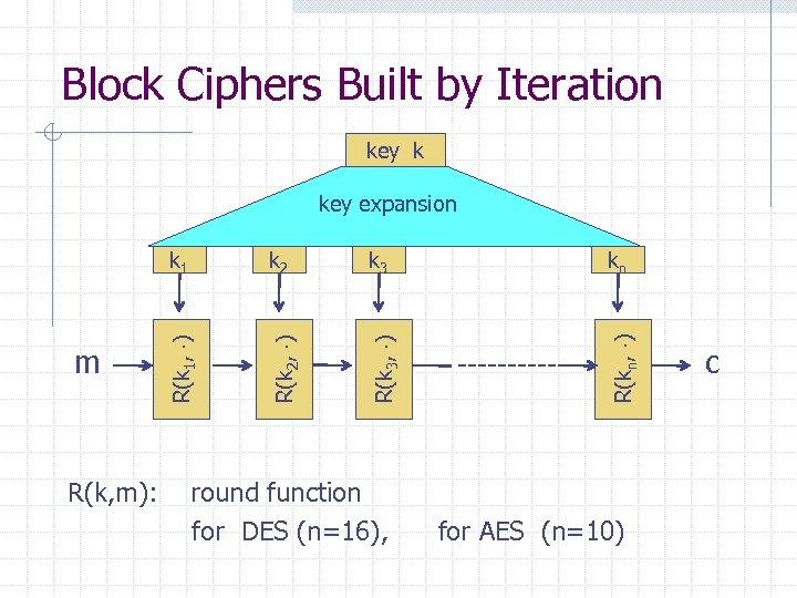 Block Ciphers Built by Iteration key k k 1 R(k, m): k 3 kn