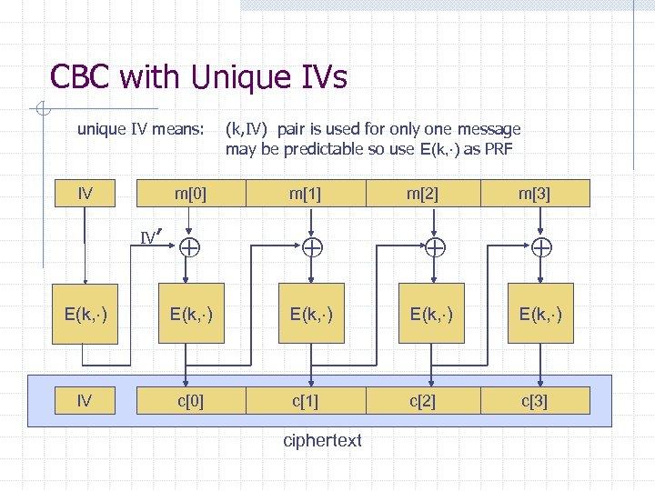 CBC with Unique IVs unique IV means: IV m[0] IV′ (k, IV) pair is