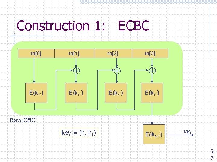 Construction 1: ECBC m[0] m[1] m[2] m[3] E(k, ) Raw CBC key = (k,