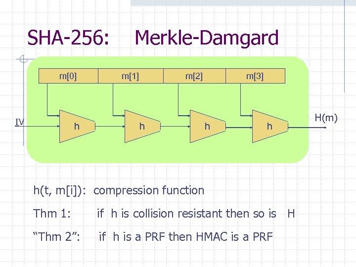 SHA-256: m[0] IV h Merkle-Damgard m[1] m[2] h m[3] h h h(t, m[i]): compression