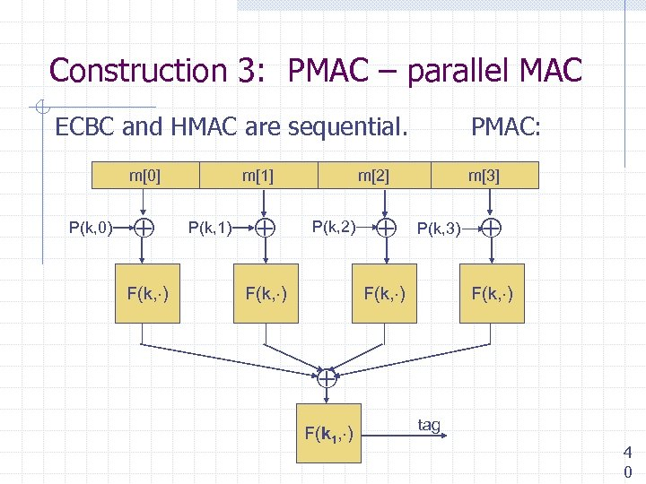 Construction 3: PMAC – parallel MAC ECBC and HMAC are sequential. m[0] P(k, 0)