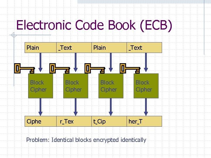 Electronic Code Book (ECB) Plain Block Cipher Ciphe Text Block Cipher r Tex Plain