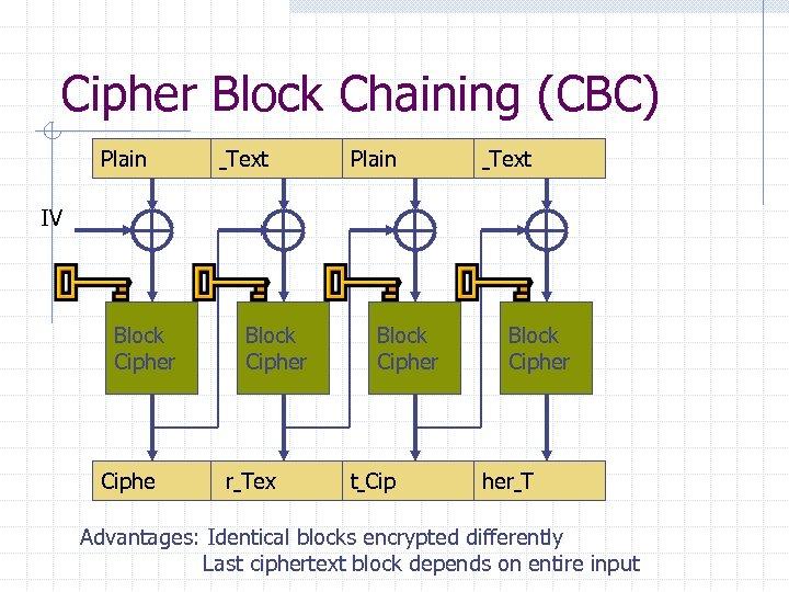 Cipher Block Chaining (CBC) Plain Text IV Block Cipher Ciphe Block Cipher r Tex