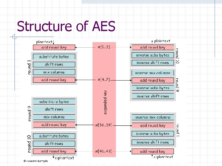 Structure of AES