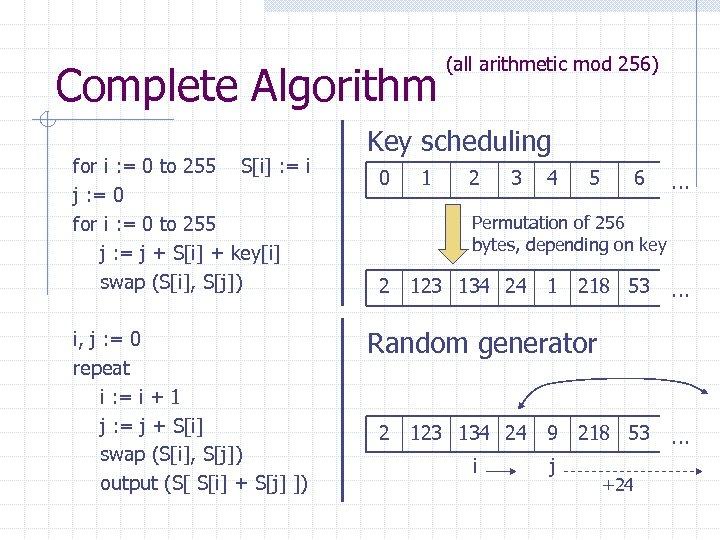 Complete Algorithm for i : = 0 to 255 S[i] : = i j