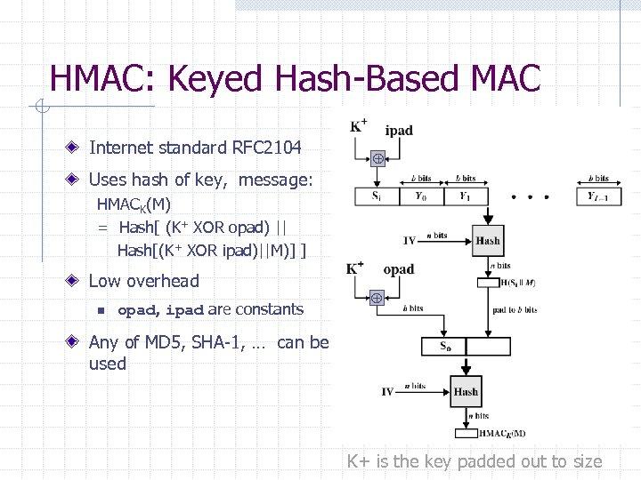 HMAC: Keyed Hash-Based MAC Internet standard RFC 2104 Uses hash of key, message: HMACK(M)