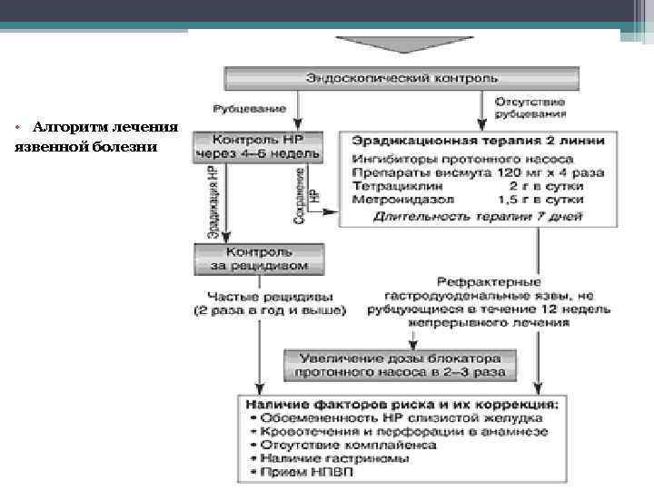 • Алгоритм лечения язвенной болезни