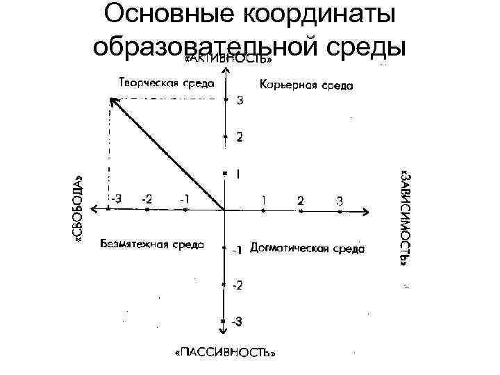 Основные координаты образовательной среды