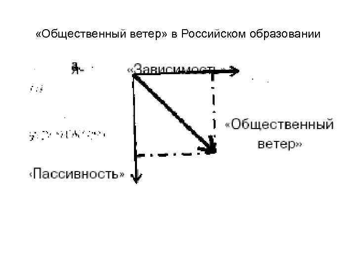 «Общественный ветер» в Российском образовании