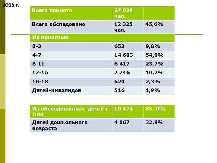 2015 г. Всего принято 27 039 чел. Всего обследовано 12 325 чел. 45, 6%
