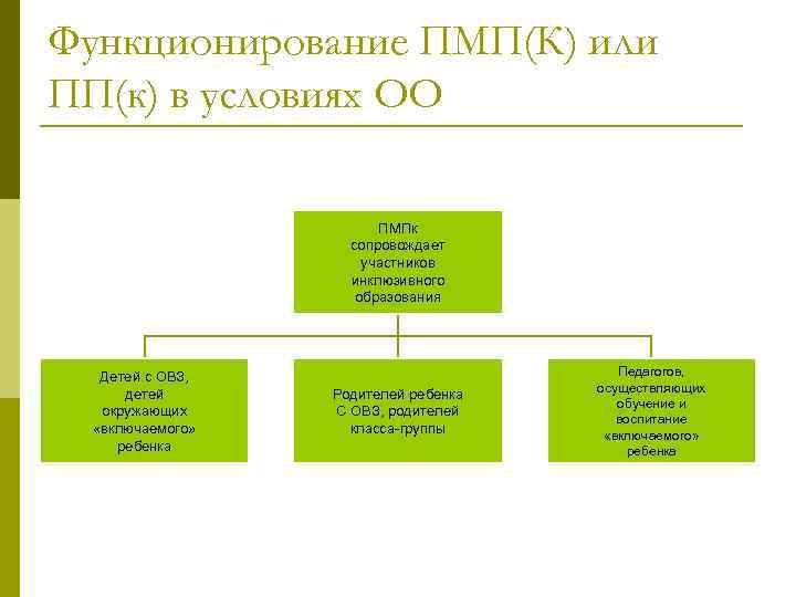Функционирование ПМП(К) или ПП(к) в условиях ОО ПМПк сопровождает участников инклюзивного образования Детей с