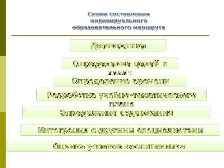 Диагностика Определение целей и задач Определение времени Разработка учебно-тематического плана Определение содержания Интеграция с