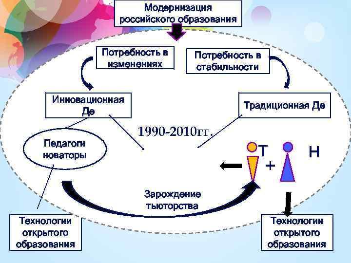 Модернизация российского образования Потребность в изменениях Потребность в стабильности Инновационная Де Педагоги новаторы Традиционная