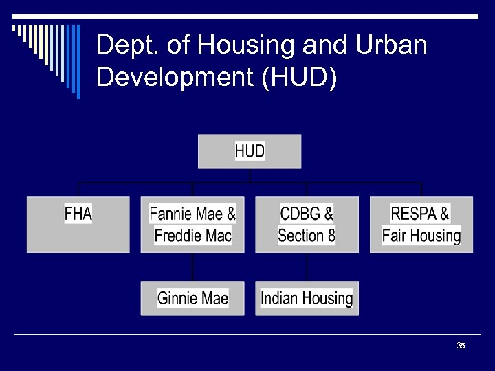 Dept. of Housing and Urban Development (HUD) 35