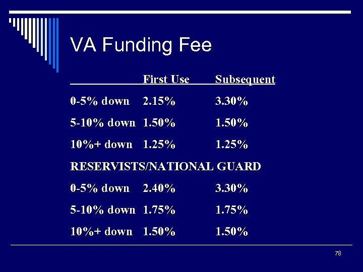 VA Funding Fee First Use Subsequent 2. 15% 3. 30% 5 -10% down 1.