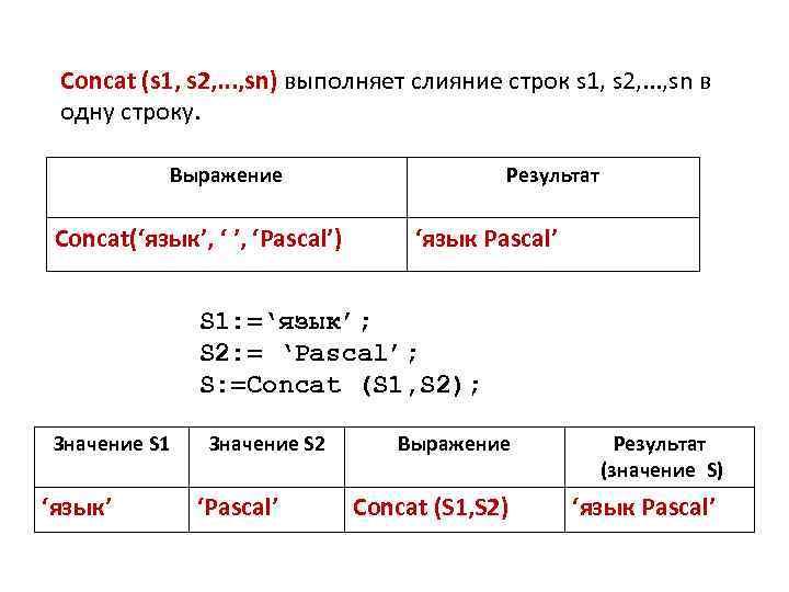 Concat (s 1, s 2, . . . , sn) выполняет слияние строк s