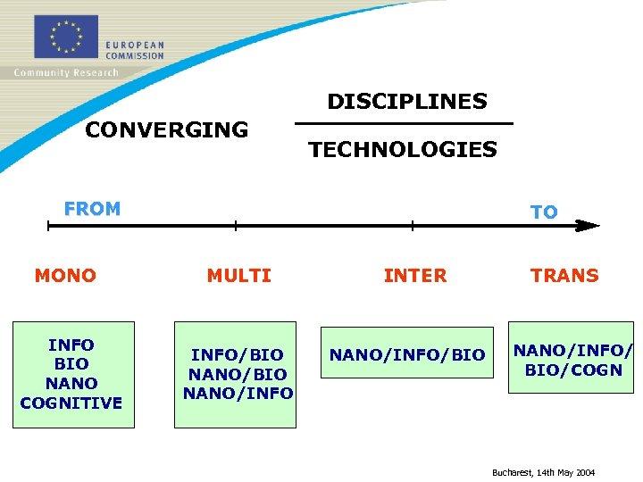 DISCIPLINES CONVERGING TECHNOLOGIES FROM MONO INFO BIO NANO COGNITIVE TO MULTI INFO/BIO NANO/INFO INTER