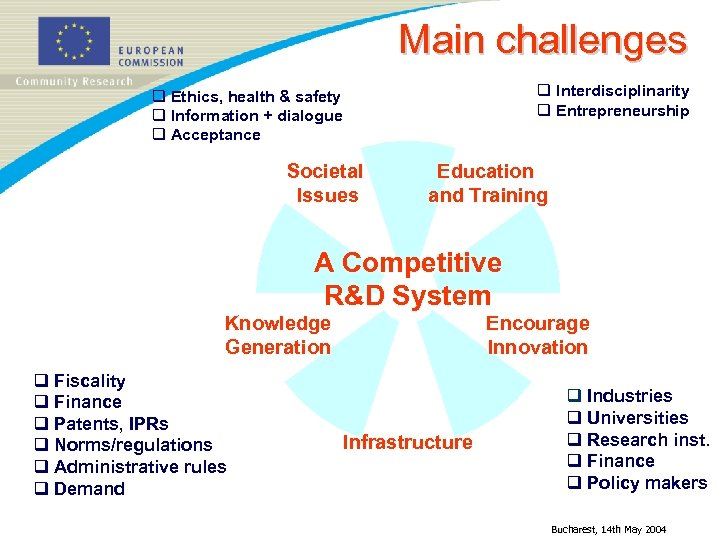 Main challenges q Interdisciplinarity q Entrepreneurship q Ethics, health & safety q Information +