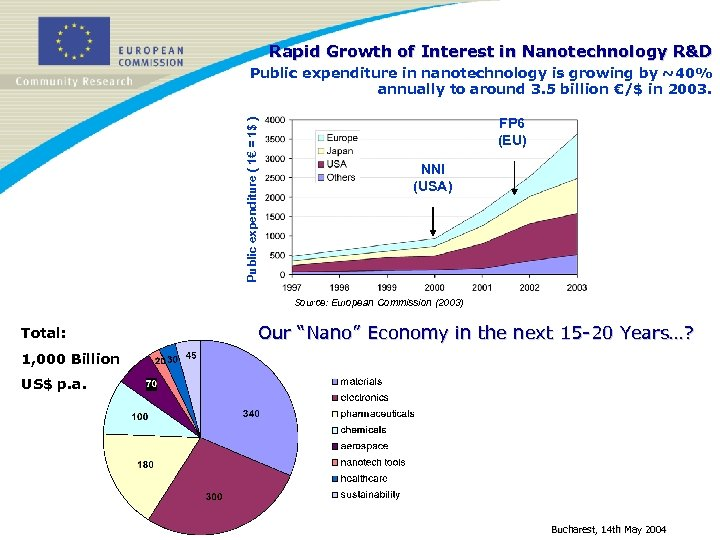 Rapid Growth of Interest in Nanotechnology R&D Public expenditure ( 1€ = 1$ )