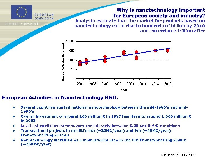 Why is nanotechnology important for European society and industry? Analysts estimate that the market