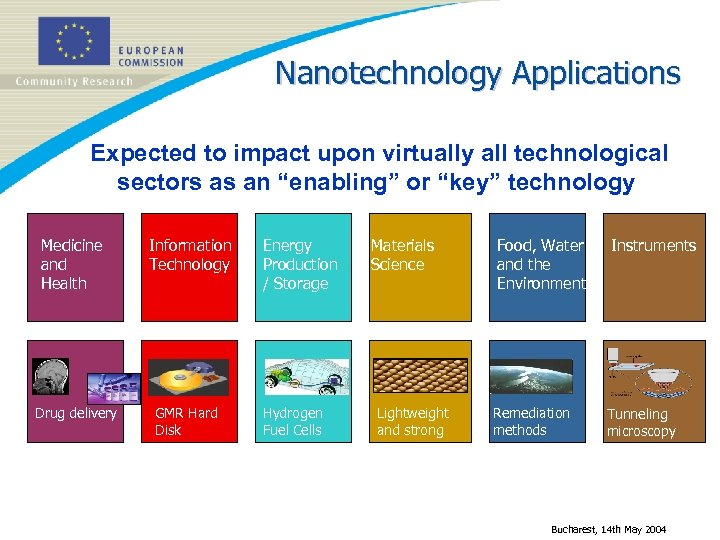 "Nanotechnology Applications Expected to impact upon virtually all technological sectors as an ""enabling"" or"